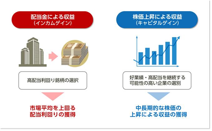配当金による収益(インカムゲイン) 株価上昇による収益(キャピタルゲイン)