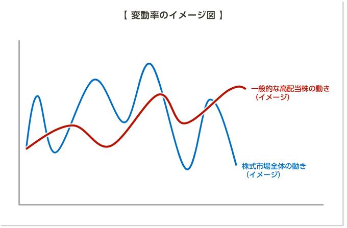 変動率のイメージ図