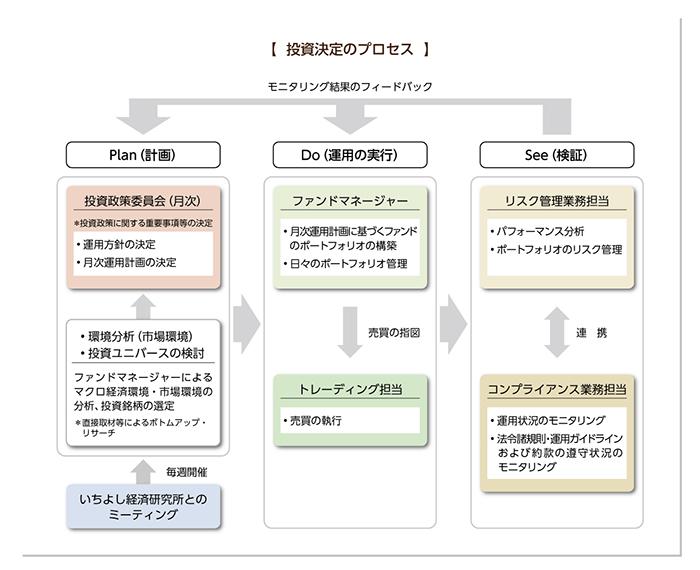 投資決定のプロセス