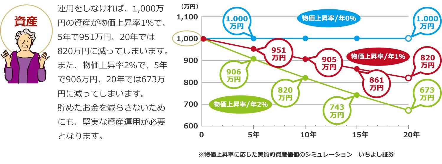 物価上昇による資産の目減り