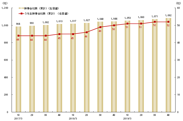 幹事会社数の推移(累計)