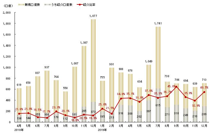 新規口座数と紹介比率の推移(リテール)