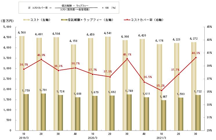 信託報酬と販管費カバー率の推移