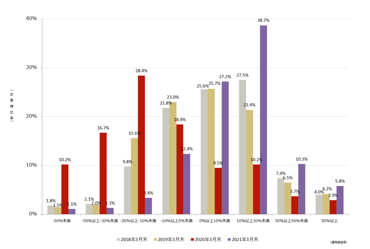 投資信託の運用損益別顧客比率