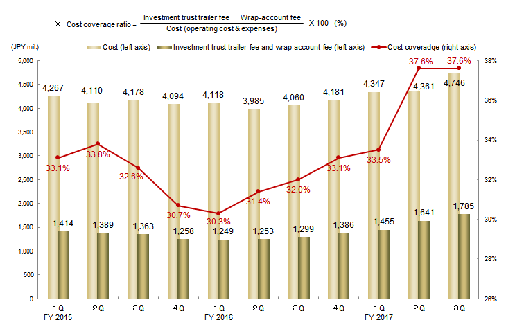 Trend of Investment Trust Trailer Fee and its Cost Coverage