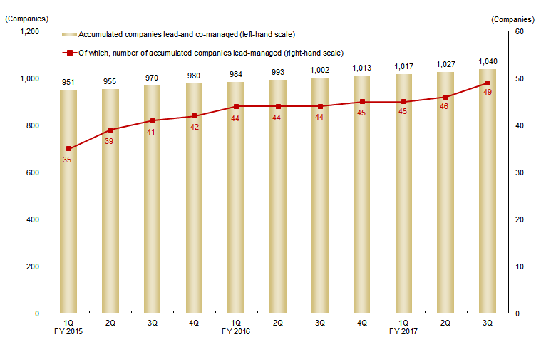 Accumulated Number of Companies Lead-and Co-managed