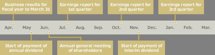 IR Calendar | Ichiyoshi Securities Co , Ltd