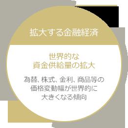 成熟する実物掲載 先進国の低金利は長期化の見通し 日本では実質金利マイナス状態で預貯金・債券中心の運用では資産が実質的に目減りするおそれ