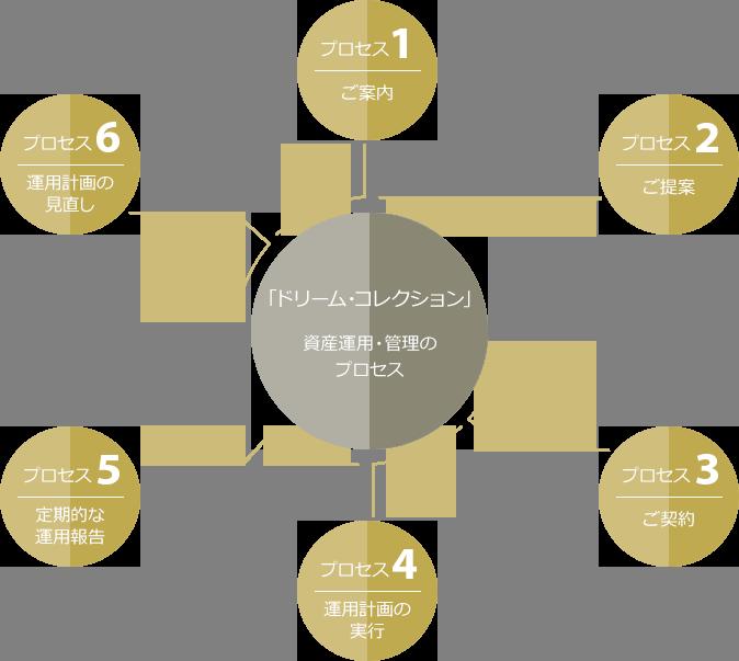 「ドリーム・コレクション」資産運用・管理のプロセス