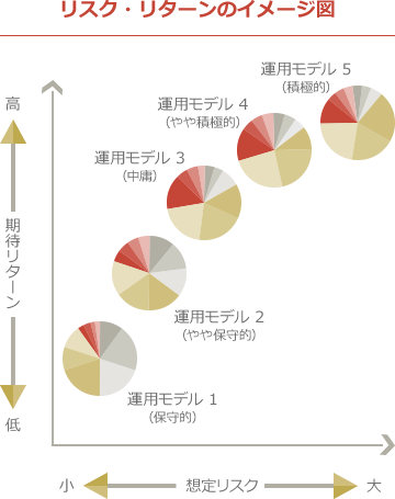 標準コース 5つの運用モデル