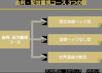 金利・配当重視コース 3つの型