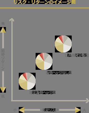 リスク・リターンのイメージ図