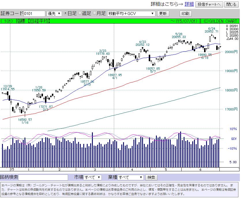 株価チャート画像サンプル