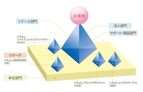 トライアングルピラミッド経営